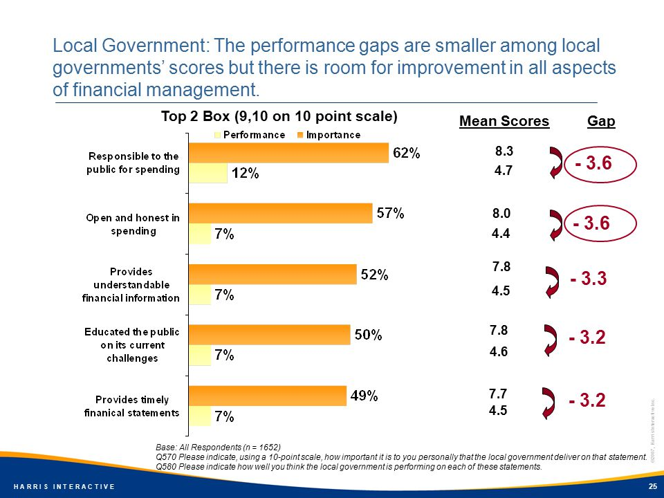 ©2007, Harris Interactive Inc. H A R R I S I N T E R A C T I V E 25 Local Government: The performance gaps are smaller among local governments' scores