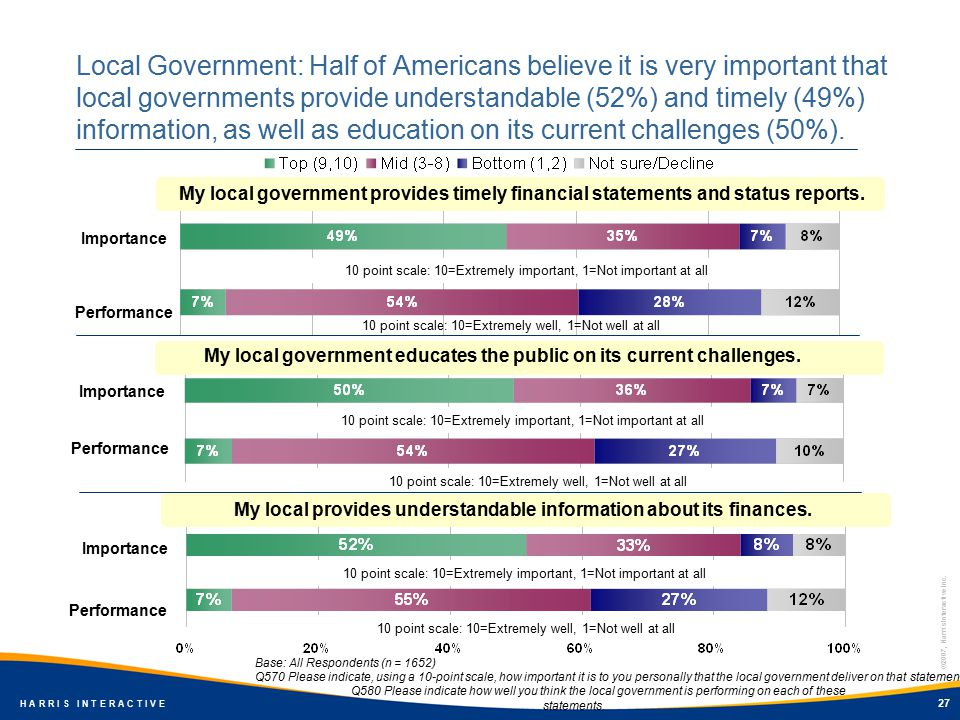 ©2007, Harris Interactive Inc. H A R R I S I N T E R A C T I V E 27 Local Government: Half of Americans believe it is very important that local govern