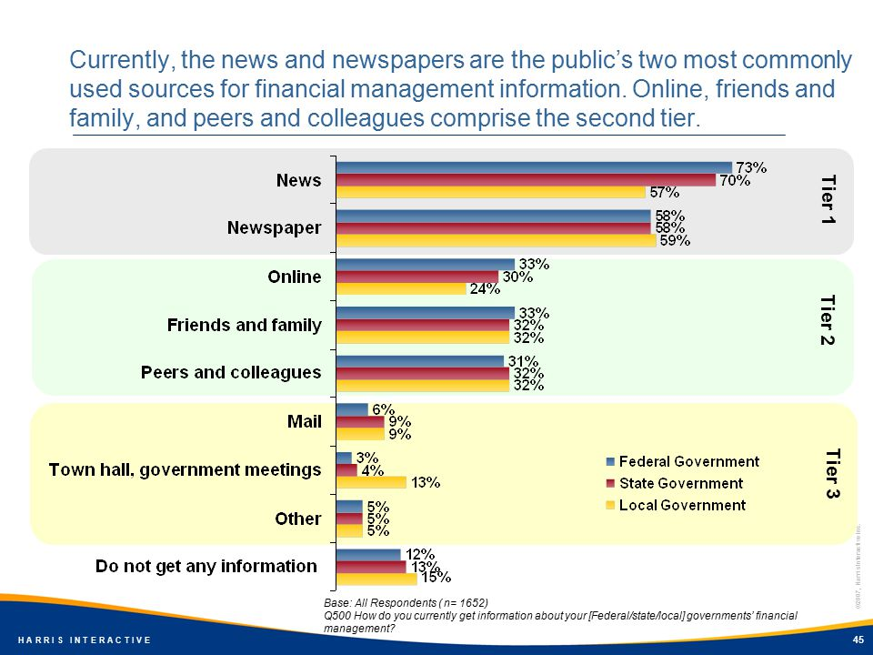 ©2007, Harris Interactive Inc. H A R R I S I N T E R A C T I V E 45 Currently, the news and newspapers are the public's two most commonly used sources