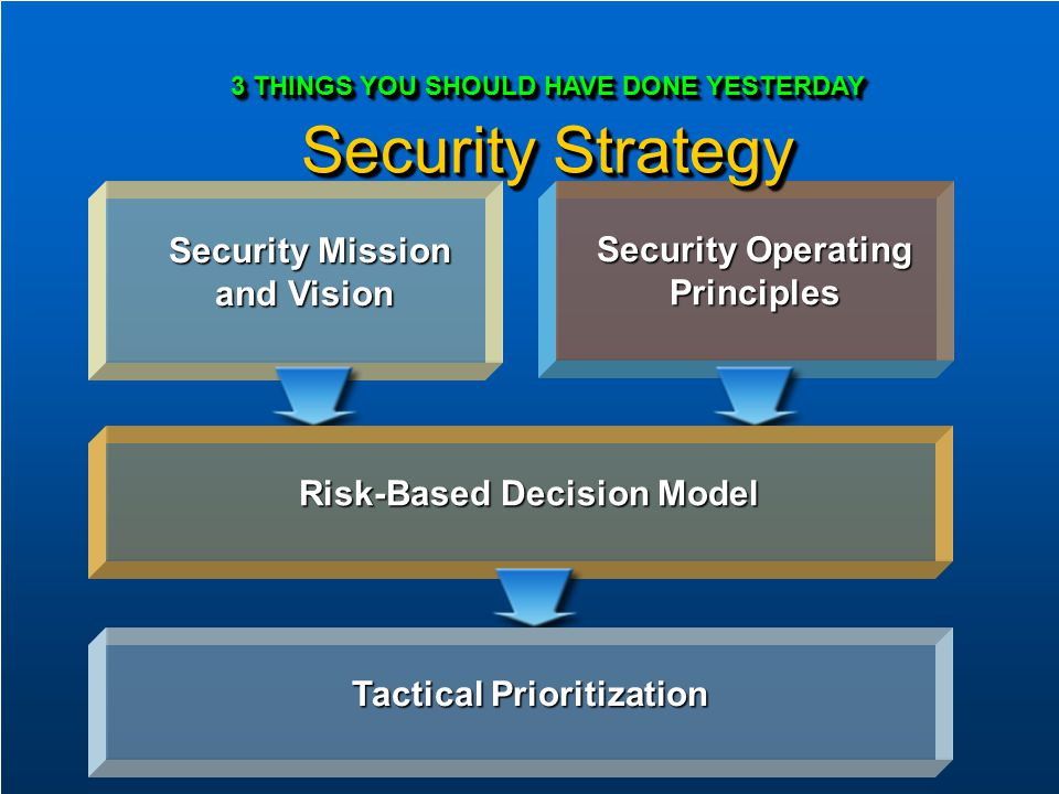Security Operating Principles Security Mission and Vision Security Mission and Vision Risk-Based Decision Model Tactical Prioritization 3 THINGS YOU S