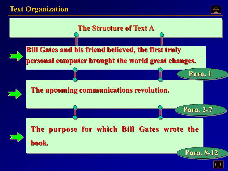 1. What do you know about Bill Gates and his company Microsoft.