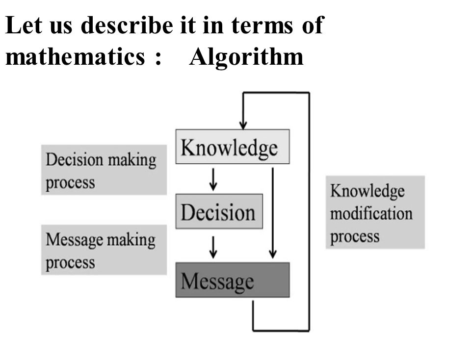 Let us describe it in terms of mathematics : Algorithm