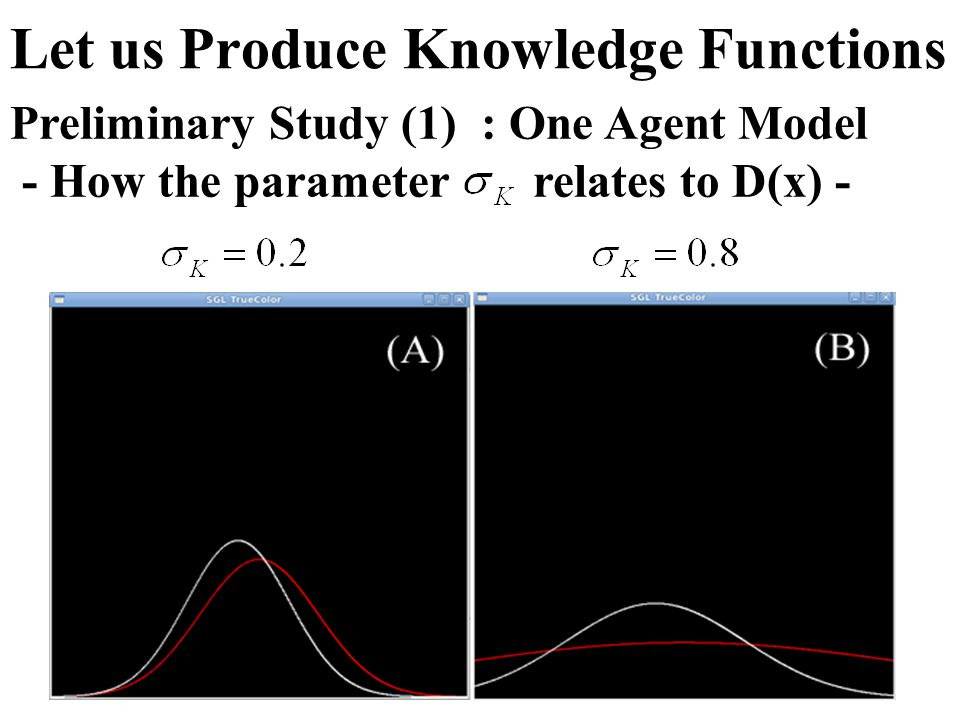 Let us Produce Knowledge Functions Preliminary Study (1) : One Agent Model - How the parameter relates to D(x) -