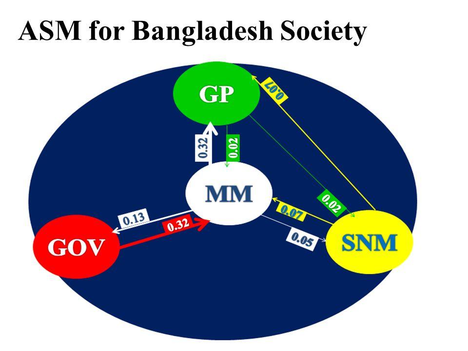 ASM for Bangladesh Society