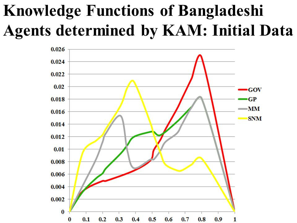 Knowledge Functions of Bangladeshi Agents determined by KAM: Initial Data
