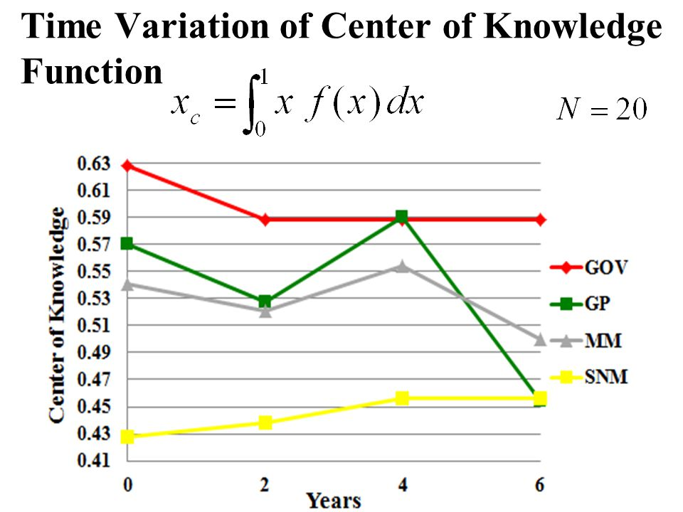 Time Variation of Center of Knowledge Function