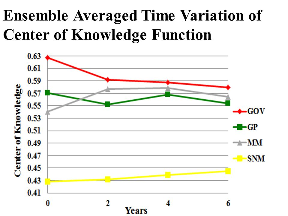 Ensemble Averaged Time Variation of Center of Knowledge Function