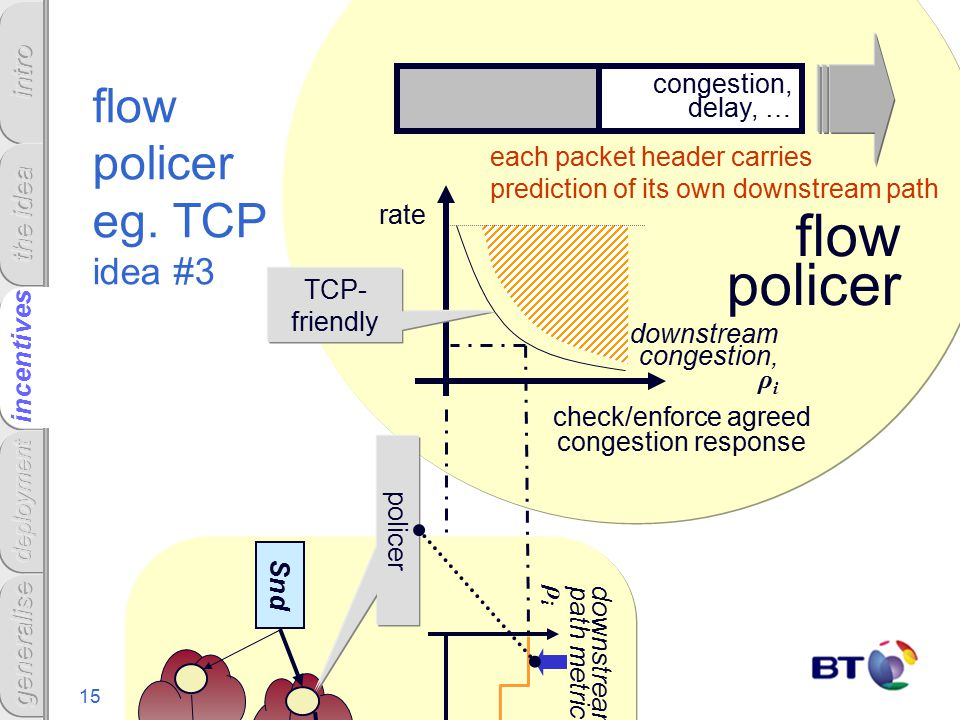 15 incentives flow policer eg.