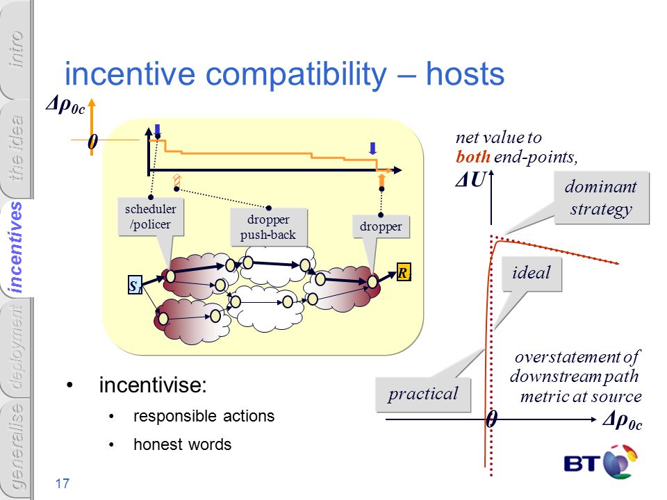 17 incentives incentive compatibility – hosts incentivise: responsible actions honest words net value to both end-points, ΔU overstatement of downstream path metric at source Δρ 0c practical ideal 0 R1R1 S1S1 scheduler /policer dropper dropper push-back Δρ 0c 0 dominant strategy