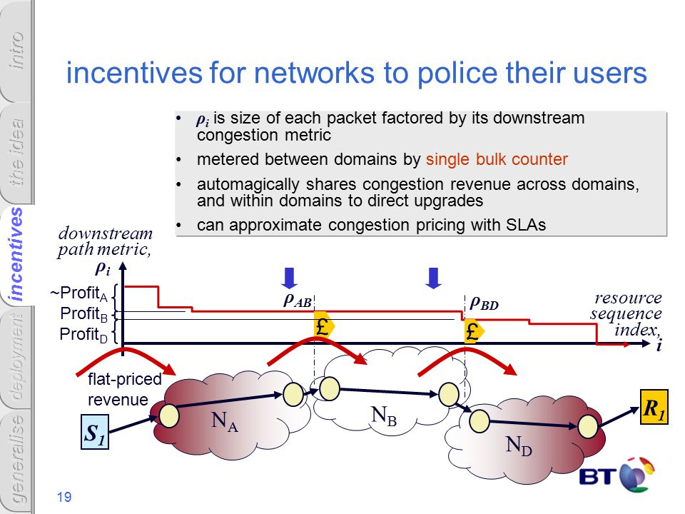 19 incentives for networks to police their users ρ i is size of each packet factored by its downstream congestion metric metered between domains by single bulk counter automagically shares congestion revenue across domains, and within domains to direct upgrades can approximate congestion pricing with SLAs incentives downstream path metric, ρ i resource sequence index, i NANA NBNB NDND R1R1 S1S1 ρ AB ρ BD ~Profit A Profit B Profit D £ £ flat-priced revenue