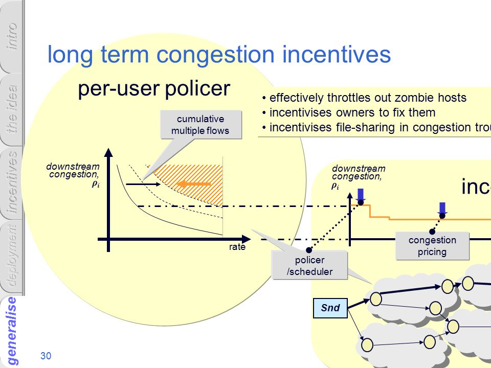 30 generalise incentive framework downstream congestion, ρ i Snd congestion pricing policer /scheduler per-user policer policer /scheduler rate downstream congestion, ρ i long term congestion incentives cumulative multiple flows effectively throttles out zombie hosts incentivises owners to fix them incentivises file-sharing in congestion troughs