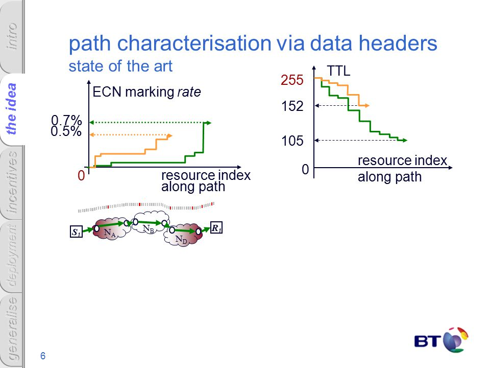 6 path characterisation via data headers state of the art 0 ECN marking rate NANA NBNB NDND R1R1 S1S1 resource index along path 0.7% the idea 255 TTL resource index along path 0 0.5% 152 105