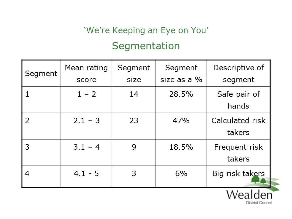 'We're Keeping an Eye on You' Segmentation Segment Mean rating score Segment size Segment size as a % Descriptive of segment 11 – 21428.5% Safe pair of hands 22.1 – 32347% Calculated risk takers 33.1 – 4918.5% Frequent risk takers 44.1 - 536%Big risk takers