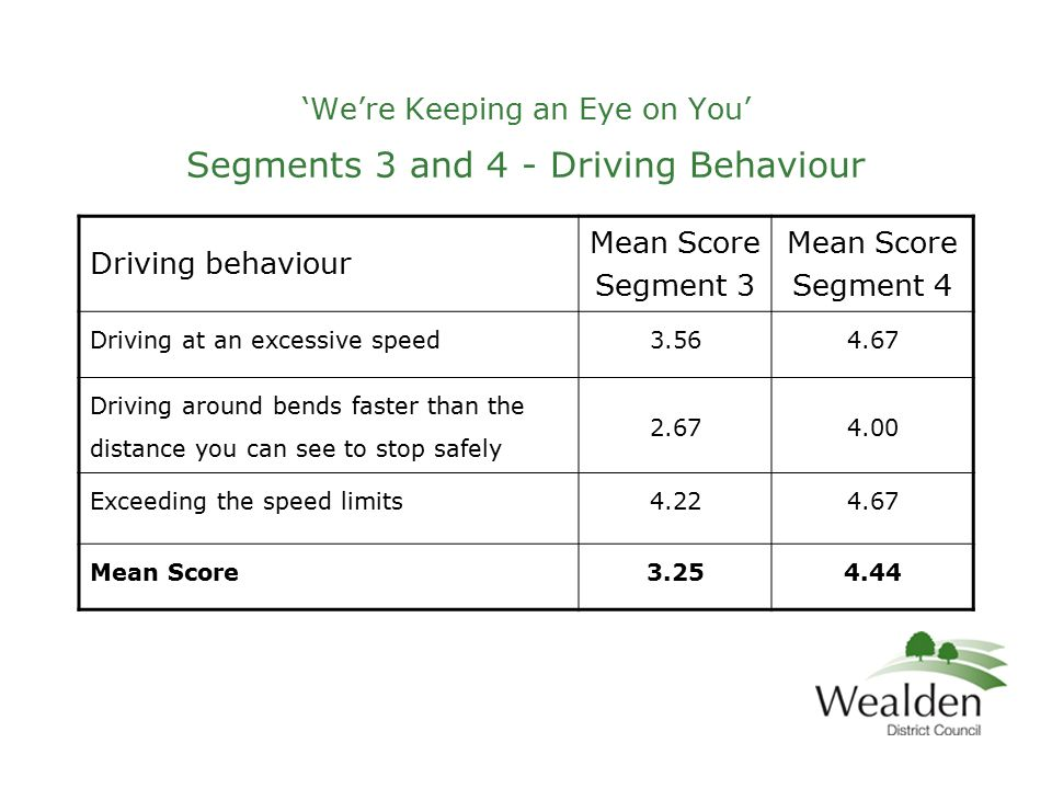 'We're Keeping an Eye on You' Segments 3 and 4 - Driving Behaviour Driving behaviour Mean Score Segment 3 Mean Score Segment 4 Driving at an excessive speed3.564.67 Driving around bends faster than the distance you can see to stop safely 2.674.00 Exceeding the speed limits4.224.67 Mean Score3.254.44