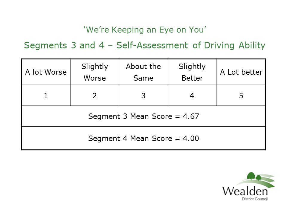 'We're Keeping an Eye on You' Segments 3 and 4 – Self-Assessment of Driving Ability A lot Worse Slightly Worse About the Same Slightly Better A Lot better 12345 Segment 3 Mean Score = 4.67 Segment 4 Mean Score = 4.00