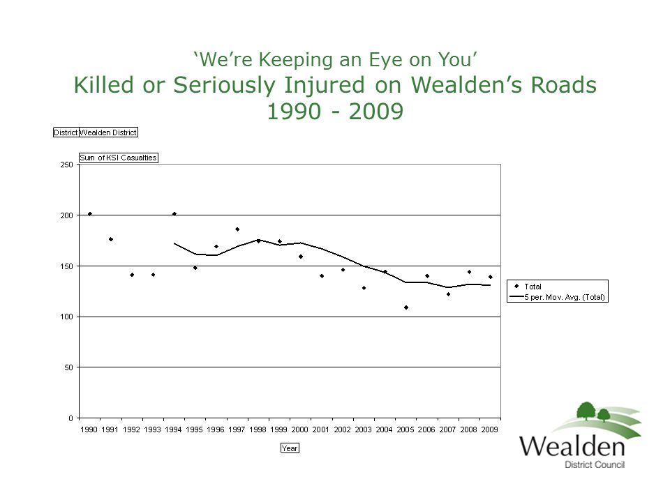 'We're Keeping an Eye on You' Killed or Seriously Injured on Wealden's Roads 1990 - 2009