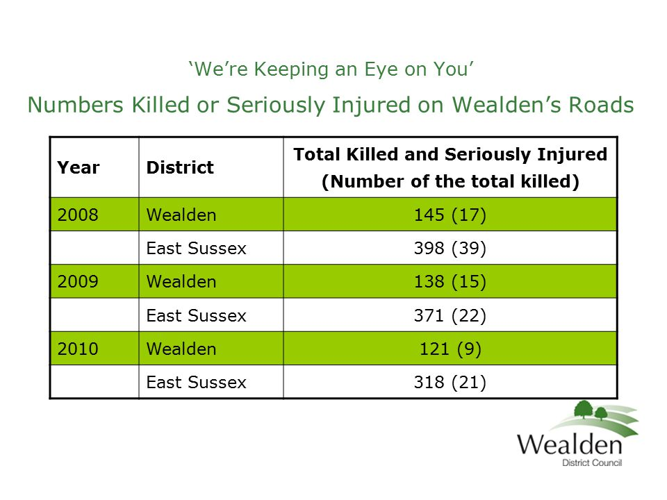 'We're Keeping an Eye on You' Numbers Killed or Seriously Injured on Wealden's Roads YearDistrict Total Killed and Seriously Injured (Number of the total killed) 2008Wealden145 (17) East Sussex398 (39) 2009Wealden138 (15) East Sussex371 (22) 2010Wealden121 (9) East Sussex318 (21)