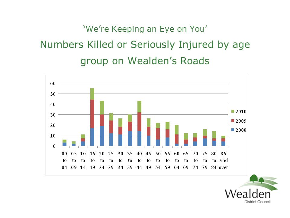'We're Keeping an Eye on You' Numbers Killed or Seriously Injured by age group on Wealden's Roads