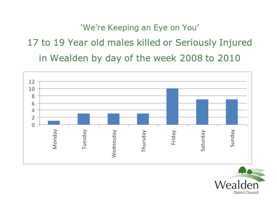 'We're Keeping an Eye on You' 17 to 19 Year old males killed or Seriously Injured in Wealden by day of the week 2008 to 2010