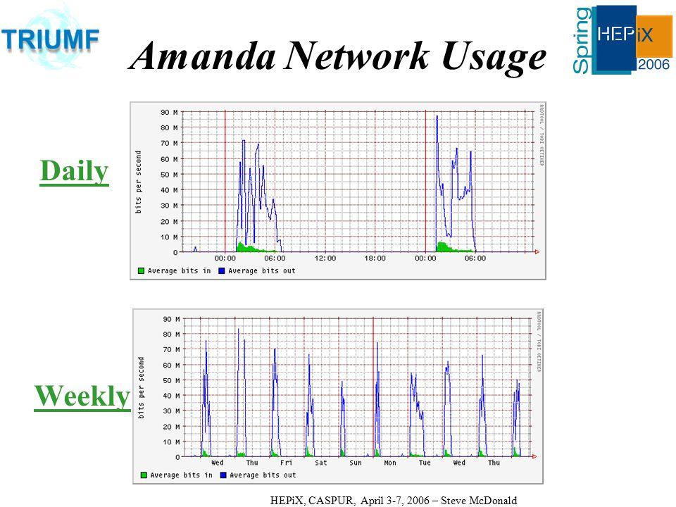 HEPiX, CASPUR, April 3-7, 2006 – Steve McDonald Amanda Network Usage Daily Weekly