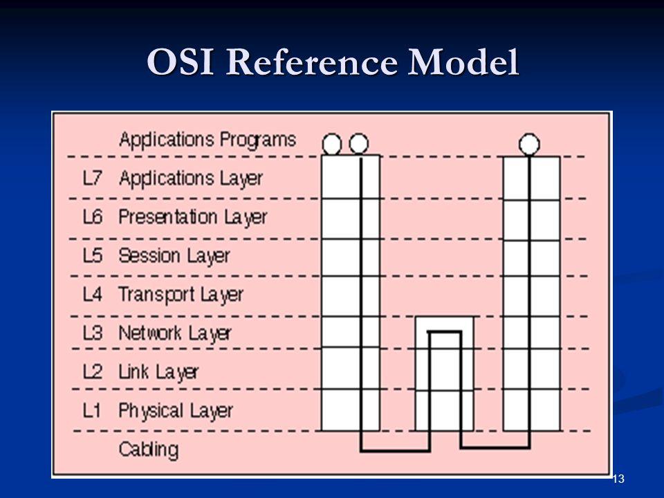 13 OSI Reference Model
