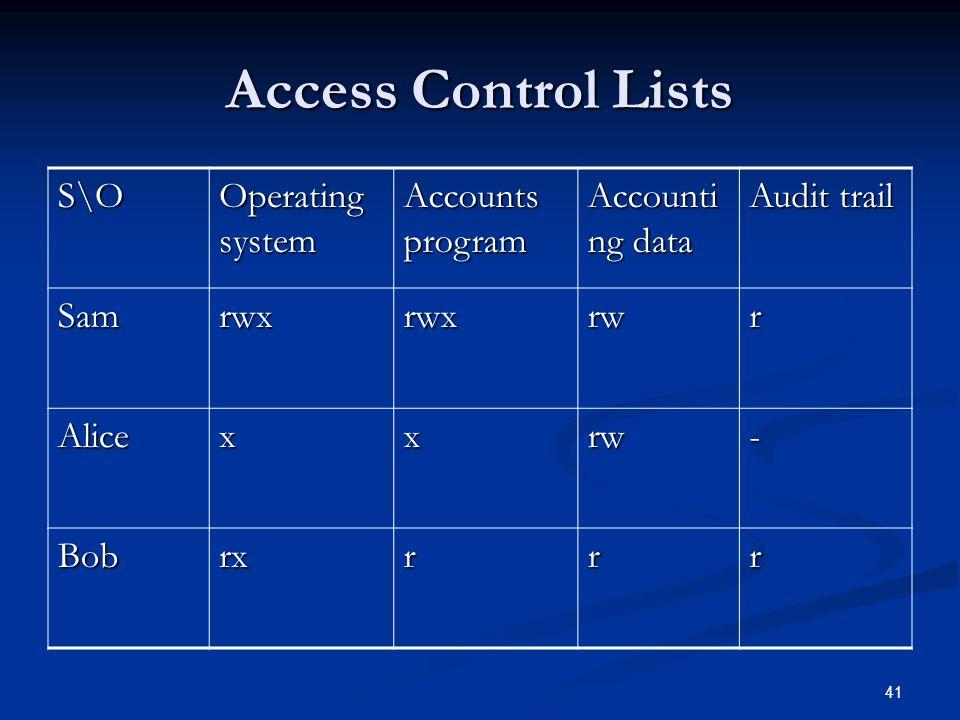 41 Access Control Lists S\O Operating system Accounts program Accounti ng data Audit trail Samrwxrwxrwr Alicexxrw- Bobrxrrr