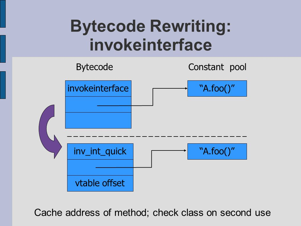 Bytecode Rewriting: invokeinterface Cache address of method; check class on second use inv_int_quick Constant pool A.foo() Bytecode invokeinterface vtable offset A.foo()