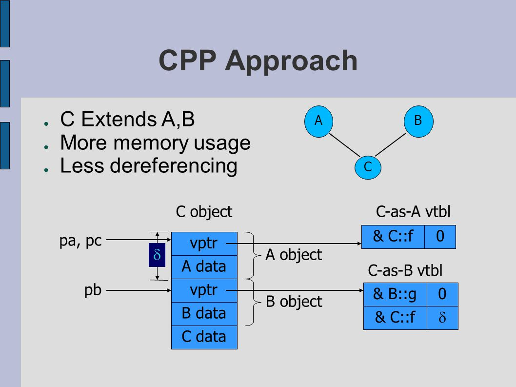 CPP Approach C object vptr B data vptr A data C data B object A object & C::f0 C-as-A vtbl C-as-B vtbl & B::g0 & C::f   pa, pc pb ● C Extends A,B ● More memory usage ● Less dereferencing C AB