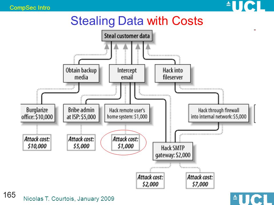 CompSec Intro Nicolas T. Courtois, January 2009 165 Stealing Data with Costs