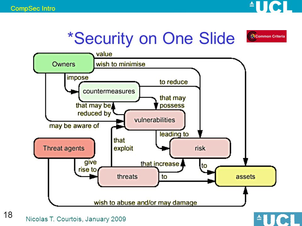 CompSec Intro Nicolas T. Courtois, January 2009 18 *Security on One Slide