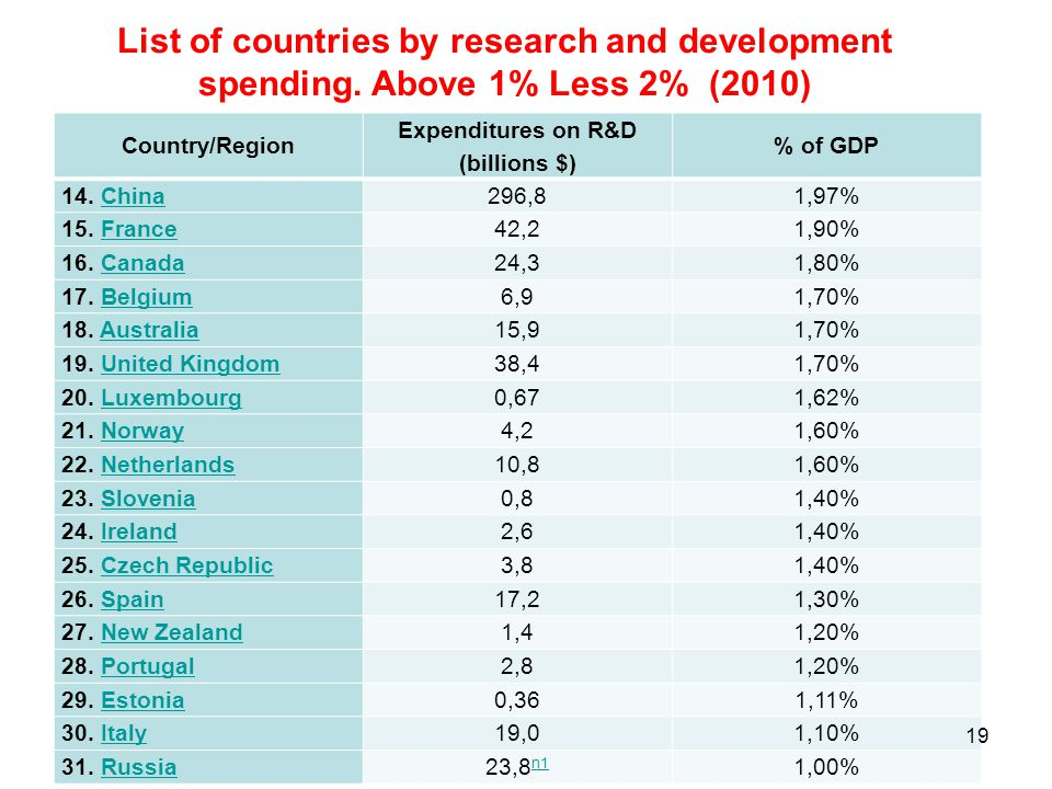 List of countries by research and development spending. Above 1% Less 2% (2010) Country/Region Expenditures on R&D (billions $) % of GDP 14. ChinaChin