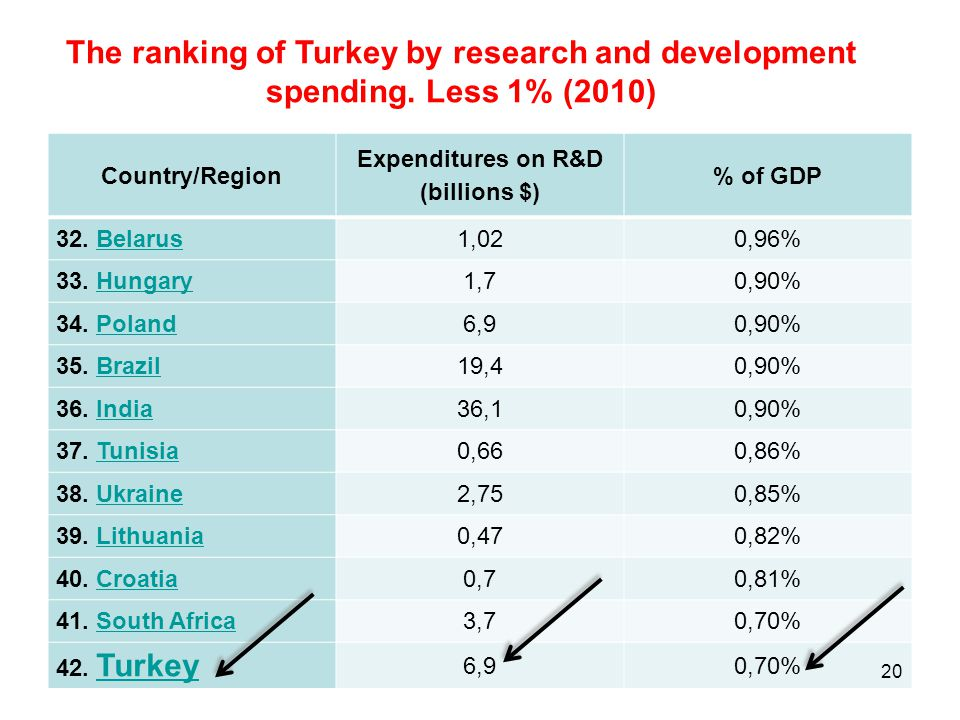 The ranking of Turkey by research and development spending. Less 1% (2010) Country/Region Expenditures on R&D (billions $) % of GDP 32. BelarusBelarus