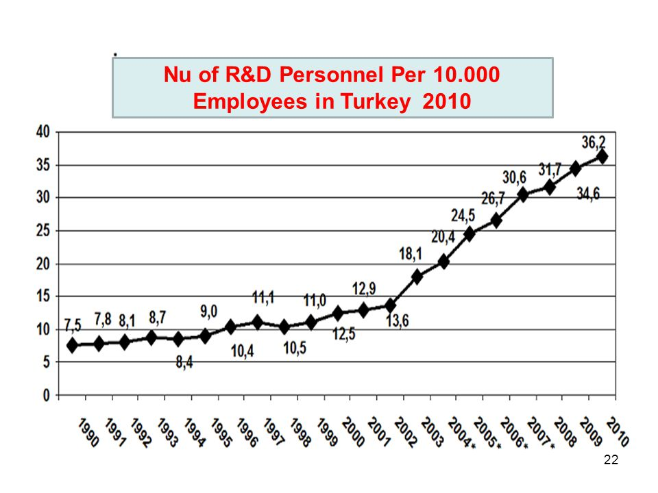 Nu of R&D Personnel Per 10.000 Employees in Turkey 2010 22