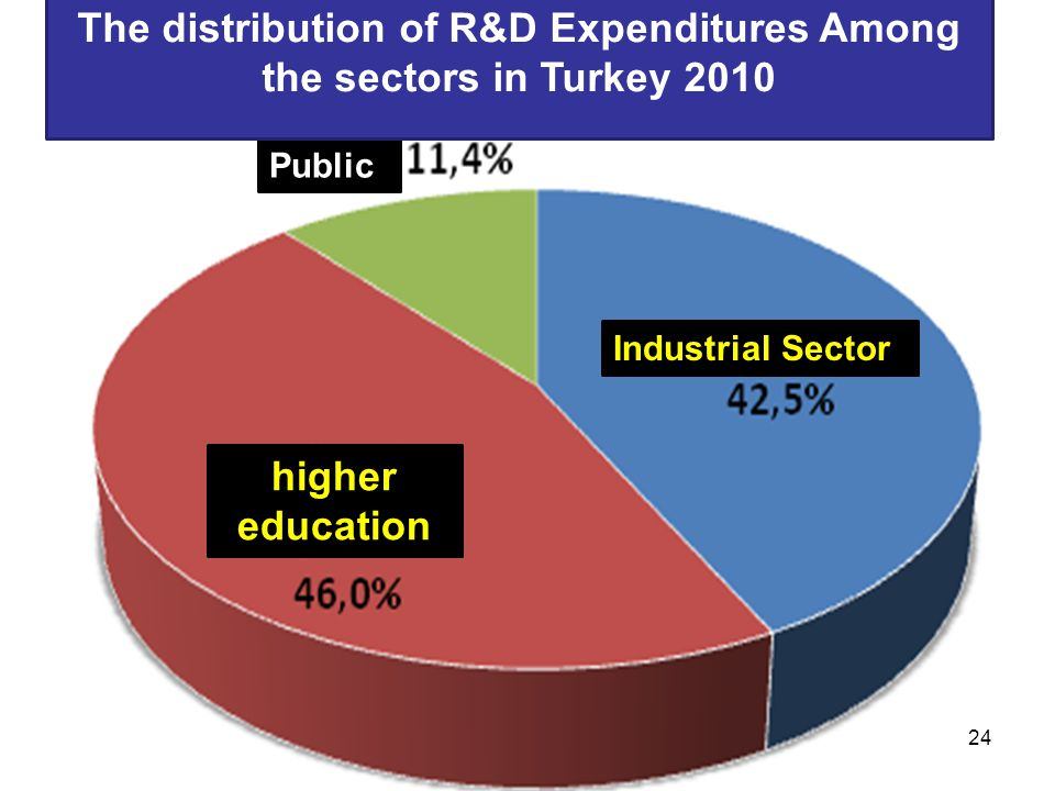 Public Industrial Sector higher education The distribution of R&D Expenditures Among the sectors in Turkey 2010 24