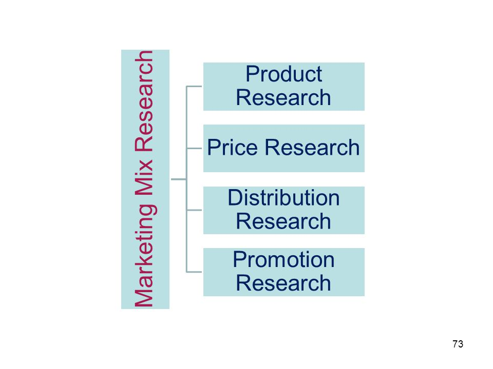 Marketing Mix Research Product Research Price Research Distribution Research Promotion Research 73