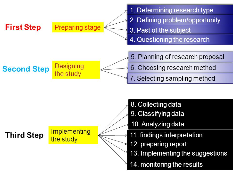 First Step Preparing stage Second Step Third Step 3. Past of the subject 1. Determining research type Implementing the study Designing the study 2. De