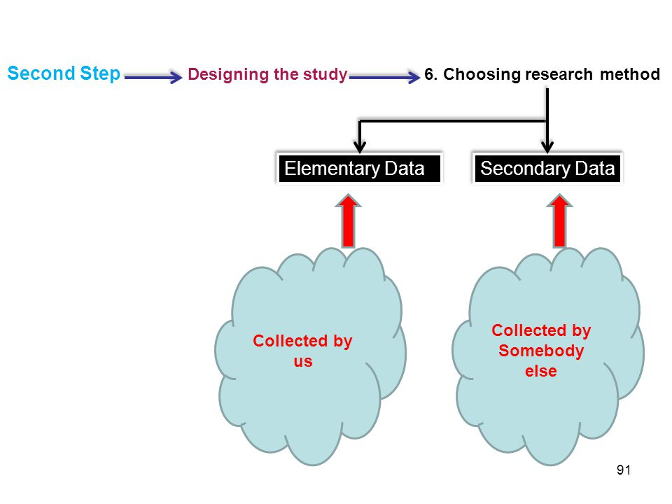 Second Step Designing the study 6. Choosing research method Secondary Data Elementary Data Collected by us Collected by Somebody else 91