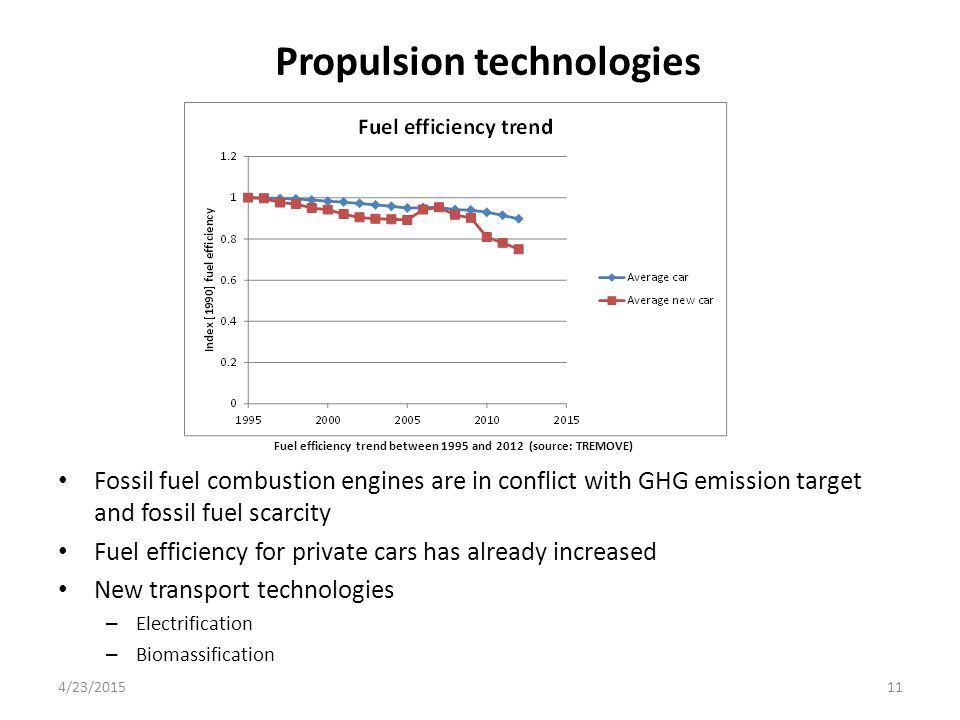 Propulsion technologies 4/23/201511 Fossil fuel combustion engines are in conflict with GHG emission target and fossil fuel scarcity Fuel efficiency f