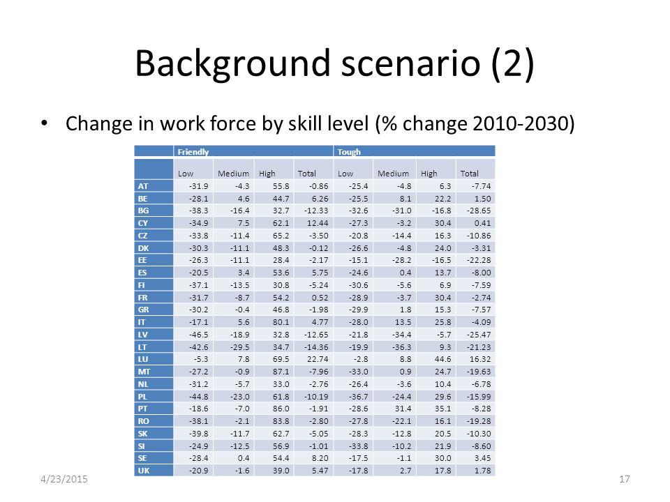 Background scenario (2) Change in work force by skill level (% change 2010-2030) FriendlyTough LowMediumHighTotalLowMediumHighTotal AT-31.9-4.355.8-0.86-25.4-4.86.3-7.74 BE-28.14.644.76.26-25.58.122.21.50 BG-38.3-16.432.7-12.33-32.6-31.0-16.8-28.65 CY-34.97.562.112.44-27.3-3.230.40.41 CZ-33.8-11.465.2-3.50-20.8-14.416.3-10.86 DK-30.3-11.148.3-0.12-26.6-4.824.0-3.31 EE-26.3-11.128.4-2.17-15.1-28.2-16.5-22.28 ES-20.53.453.65.75-24.60.413.7-8.00 FI-37.1-13.530.8-5.24-30.6-5.66.9-7.59 FR-31.7-8.754.20.52-28.9-3.730.4-2.74 GR-30.2-0.446.8-1.98-29.91.815.3-7.57 IT-17.15.680.14.77-28.013.525.8-4.09 LV-46.5-18.932.8-12.65-21.8-34.4-5.7-25.47 LT-42.6-29.534.7-14.36-19.9-36.39.3-21.23 LU-5.37.869.522.74-2.88.844.616.32 MT-27.2-0.987.1-7.96-33.00.924.7-19.63 NL-31.2-5.733.0-2.76-26.4-3.610.4-6.78 PL-44.8-23.061.8-10.19-36.7-24.429.6-15.99 PT-18.6-7.086.0-1.91-28.631.435.1-8.28 RO-38.1-2.183.8-2.80-27.8-22.116.1-19.28 SK-39.8-11.762.7-5.05-28.3-12.820.5-10.30 SI-24.9-12.556.9-1.01-33.8-10.221.9-8.60 SE-28.40.454.48.20-17.5-1.130.03.45 UK-20.9-1.639.05.47-17.82.717.81.78 4/23/201517