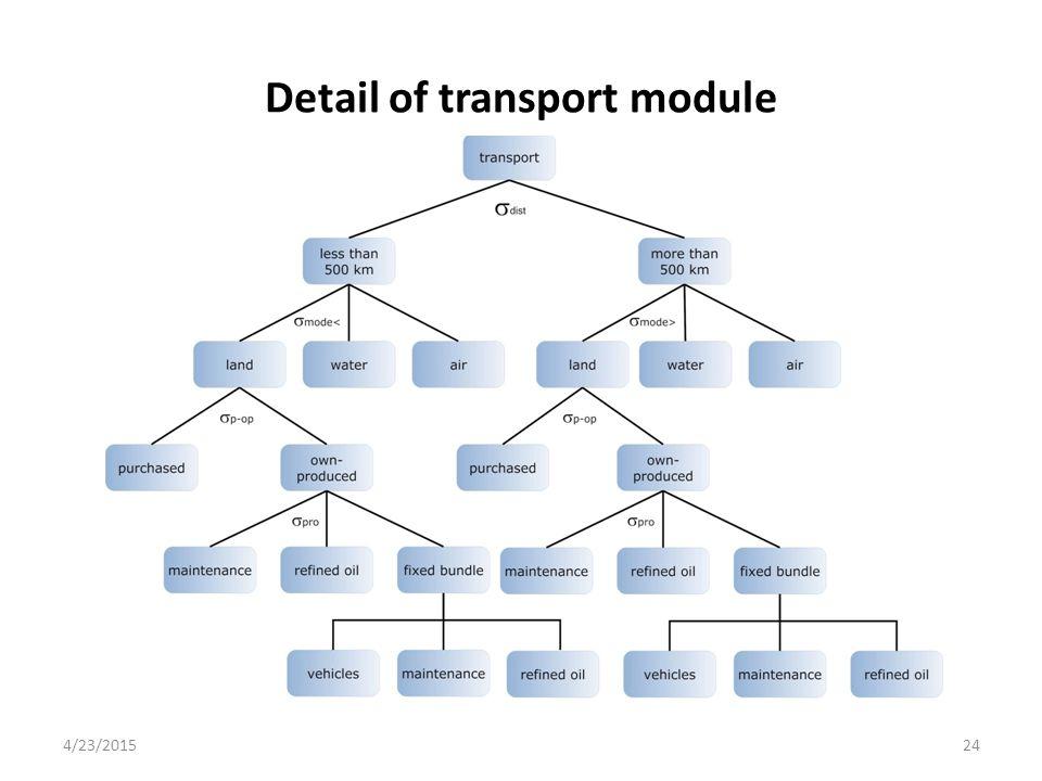 Detail of transport module 4/23/201524