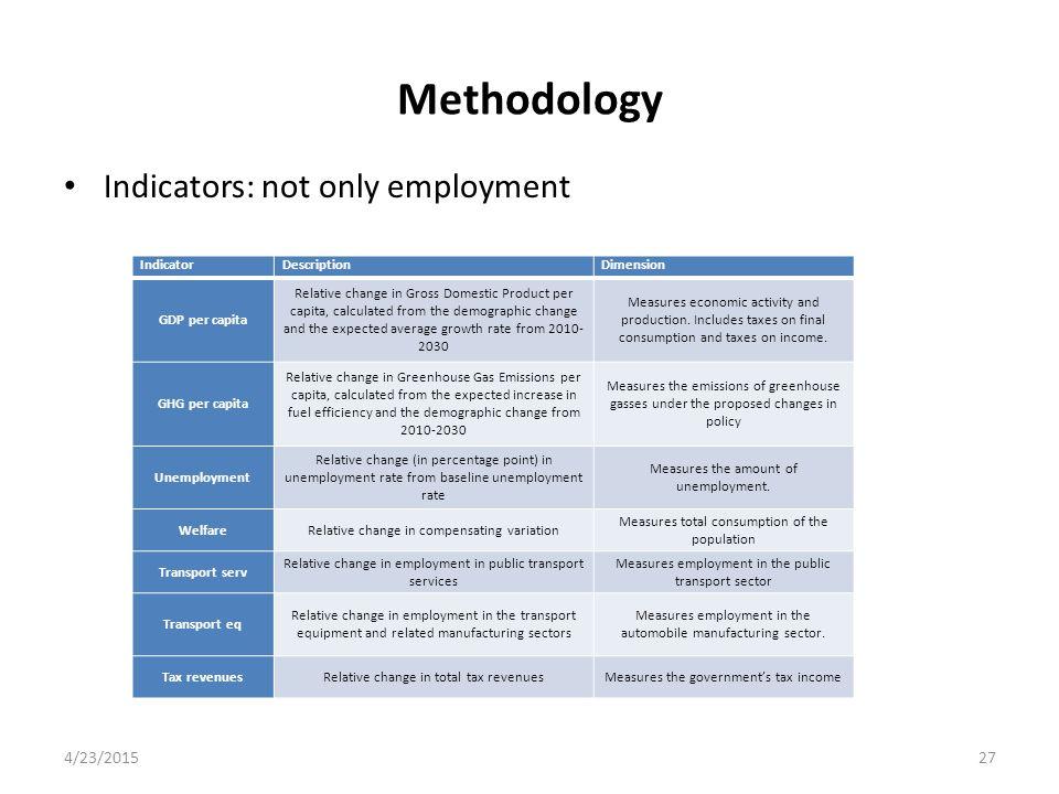 Methodology Indicators: not only employment 4/23/201527 IndicatorDescriptionDimension GDP per capita Relative change in Gross Domestic Product per cap