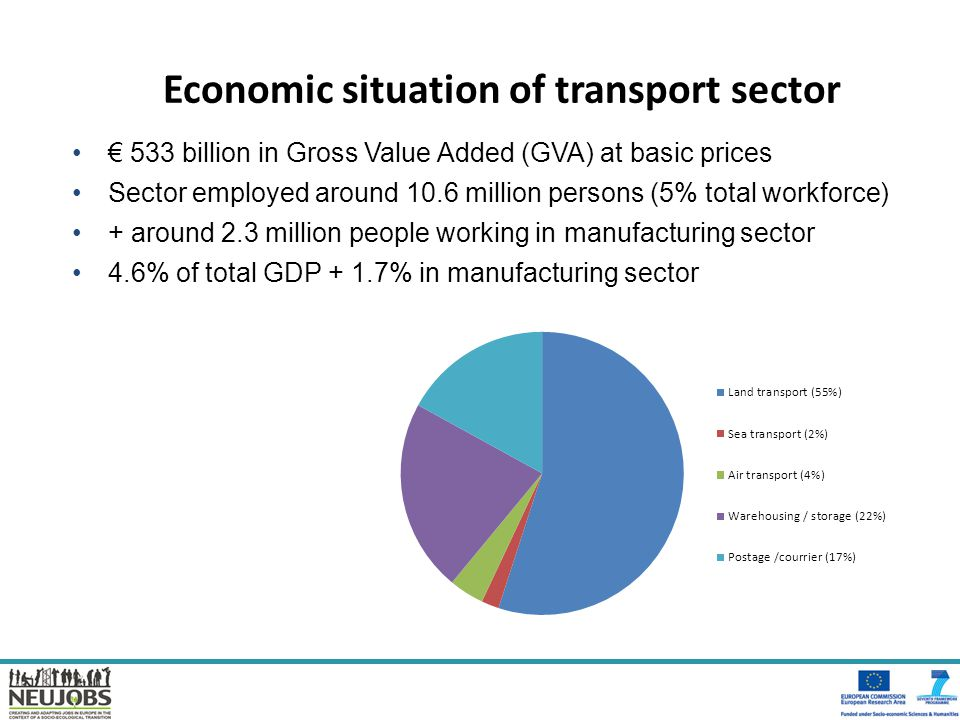 Economic situation of transport sector € 533 billion in Gross Value Added (GVA) at basic prices Sector employed around 10.6 million persons (5% total workforce) + around 2.3 million people working in manufacturing sector 4.6% of total GDP + 1.7% in manufacturing sector
