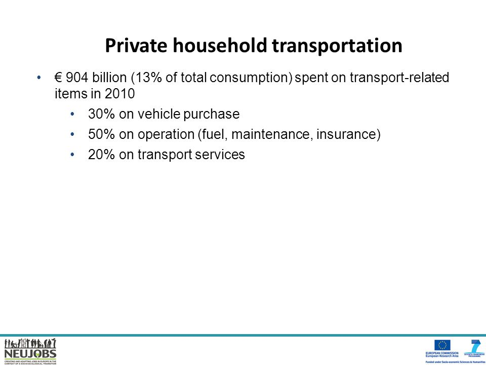 Private household transportation € 904 billion (13% of total consumption) spent on transport-related items in 2010 30% on vehicle purchase 50% on oper