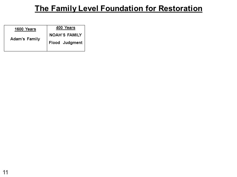 11 The Family Level Foundation for Restoration 1600 Years Adam's Family 400 Years NOAH'S FAMILY Flood Judgment
