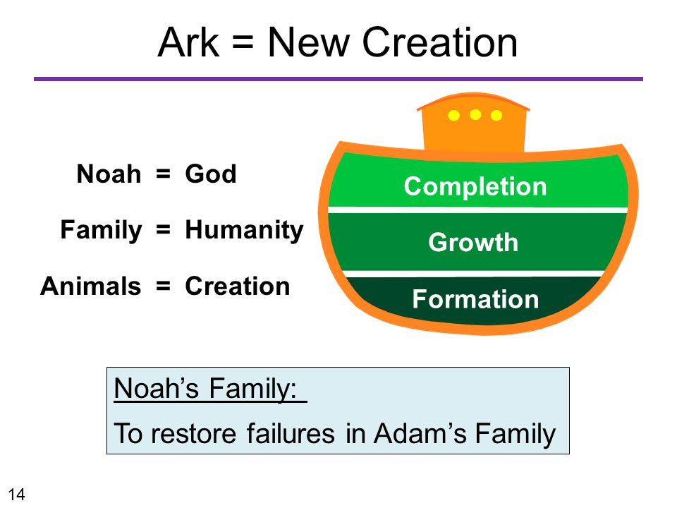 Ark = New Creation Noah=God Family=Humanity Animals= Creation Noah's Family: To restore failures in Adam's Family Completion Growth Formation 14
