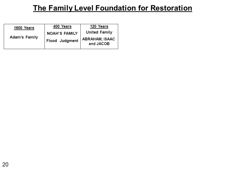 20 The Family Level Foundation for Restoration 1600 Years Adam's Family 400 Years NOAH'S FAMILY Flood Judgment 120 Years United Family ABRAHAM, ISAAC and JACOB