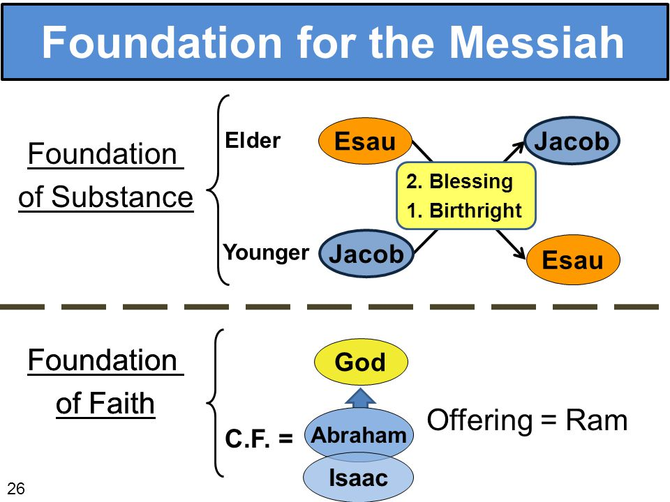 Foundation for the Messiah 26 Foundation of Faith God C.F.