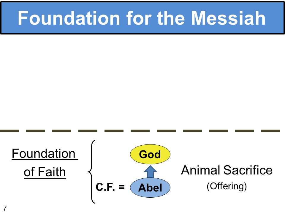 Foundation for the Messiah 7 Foundation of Faith God Abel Animal Sacrifice (Offering) C.F. =