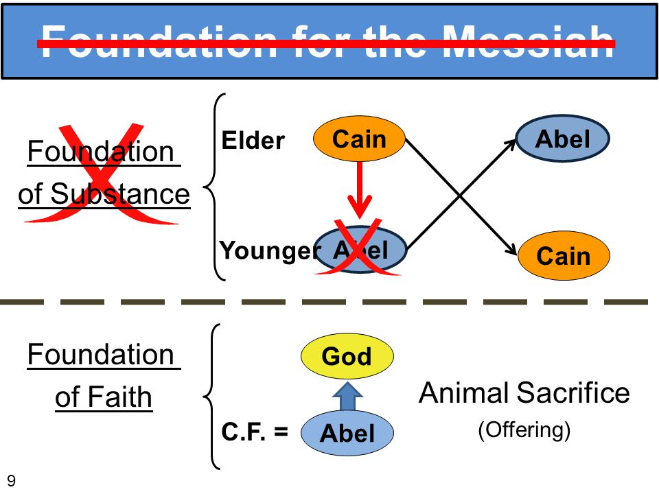 Abel Foundation for the Messiah 9 Foundation of Faith God Abel Animal Sacrifice (Offering) C.F.