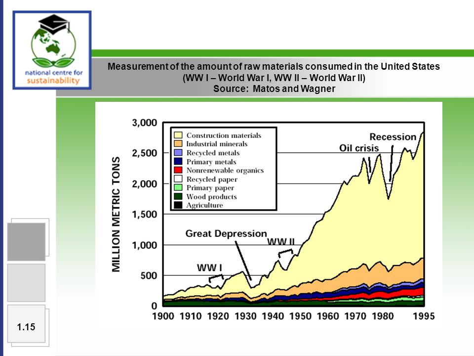Measurement of the amount of raw materials consumed in the United States (WW I – World War I, WW II – World War II) Source: Matos and Wagner 1.15